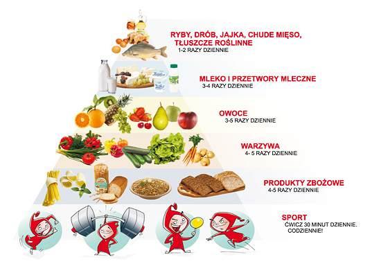 Piramida-zdrowego-żywienia.jpeg